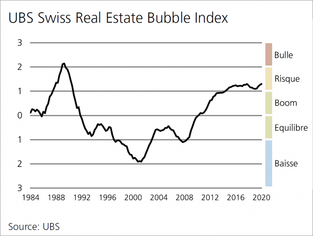 ubs-real-estate-bubble-index